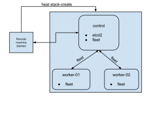 Getting started with coreos on openstack (using HEAT)