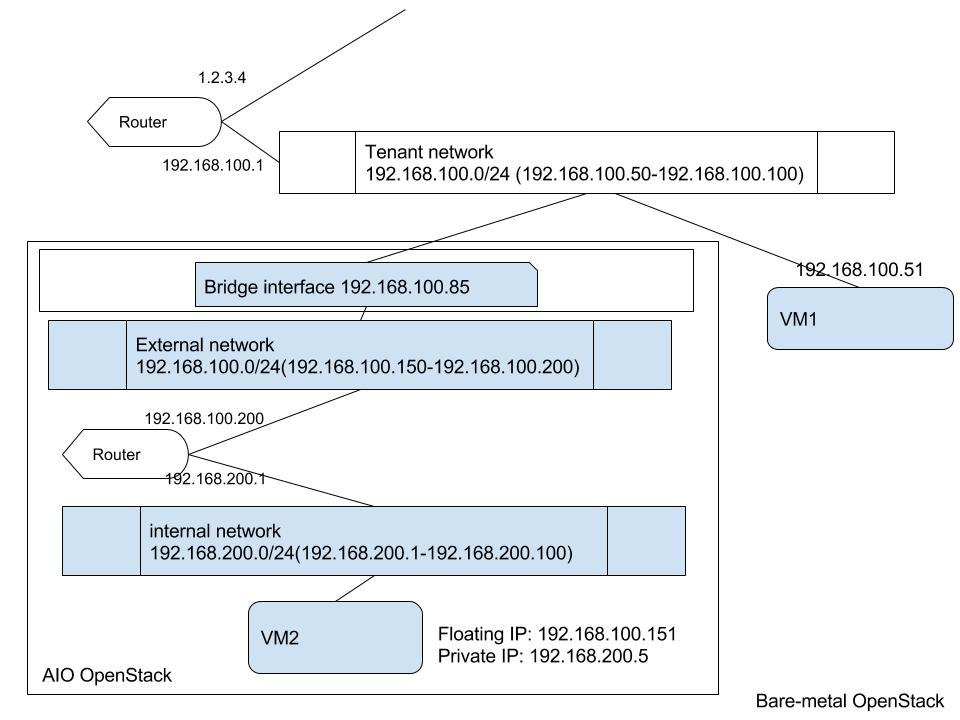 Installing OpenStack on OpenStack with External Network - Aptira