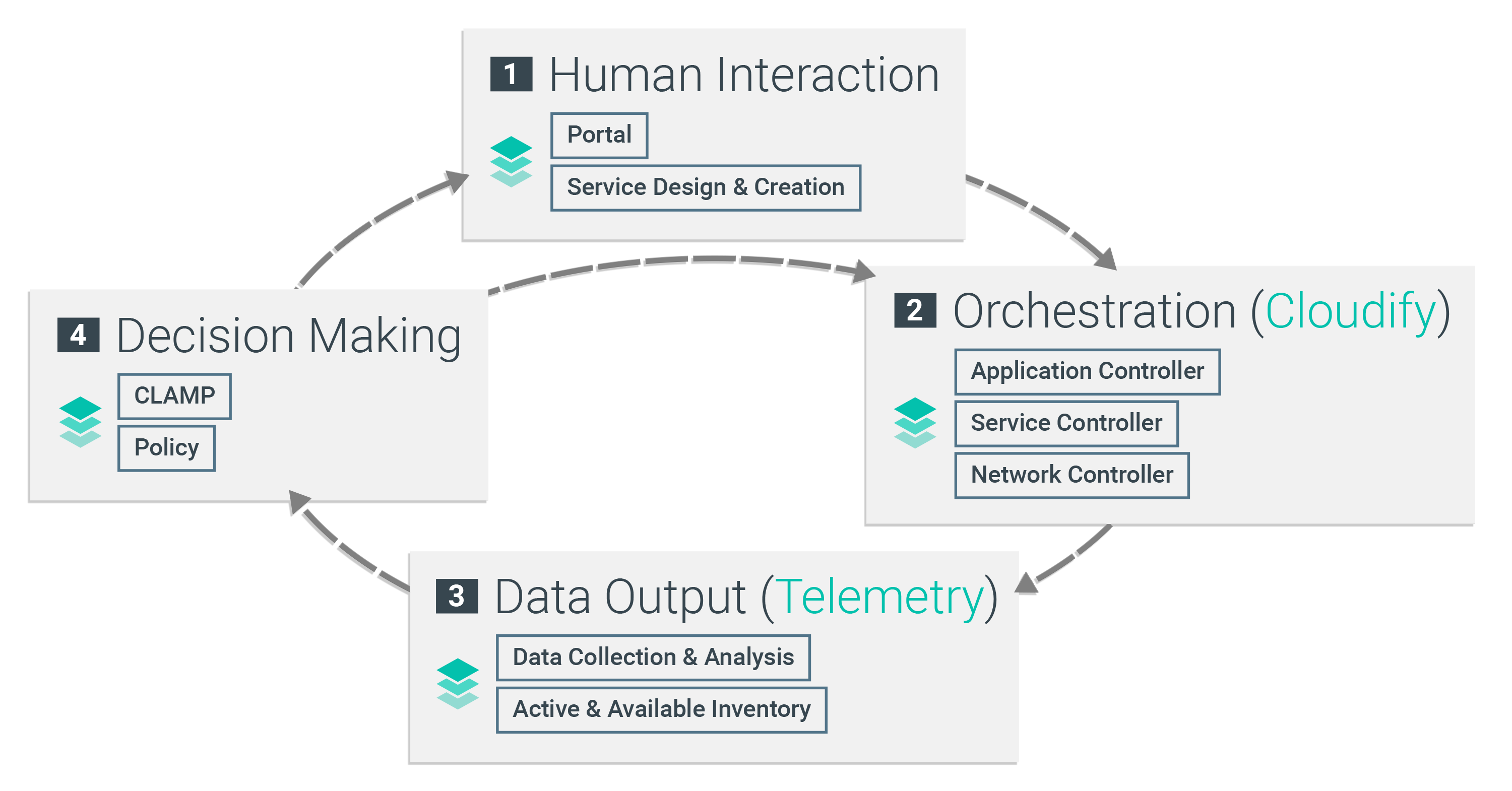 Aptira ONAP: Open Network Automation Platform Architecture: The Closed Automation Loop