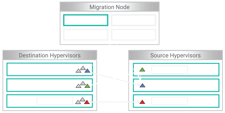 Aptira Gemini: Workload Migration Engine Architecture Diagram