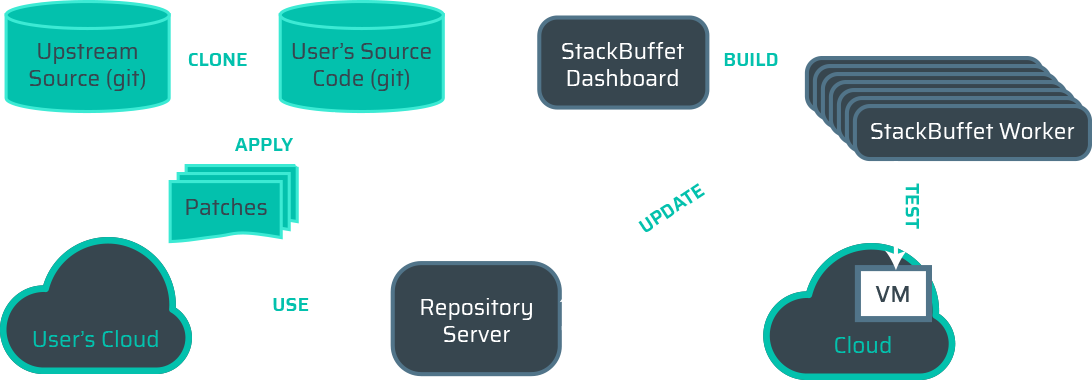 Aptira StackBuffet: OpenStack Continuous Integration Workflow Diagram