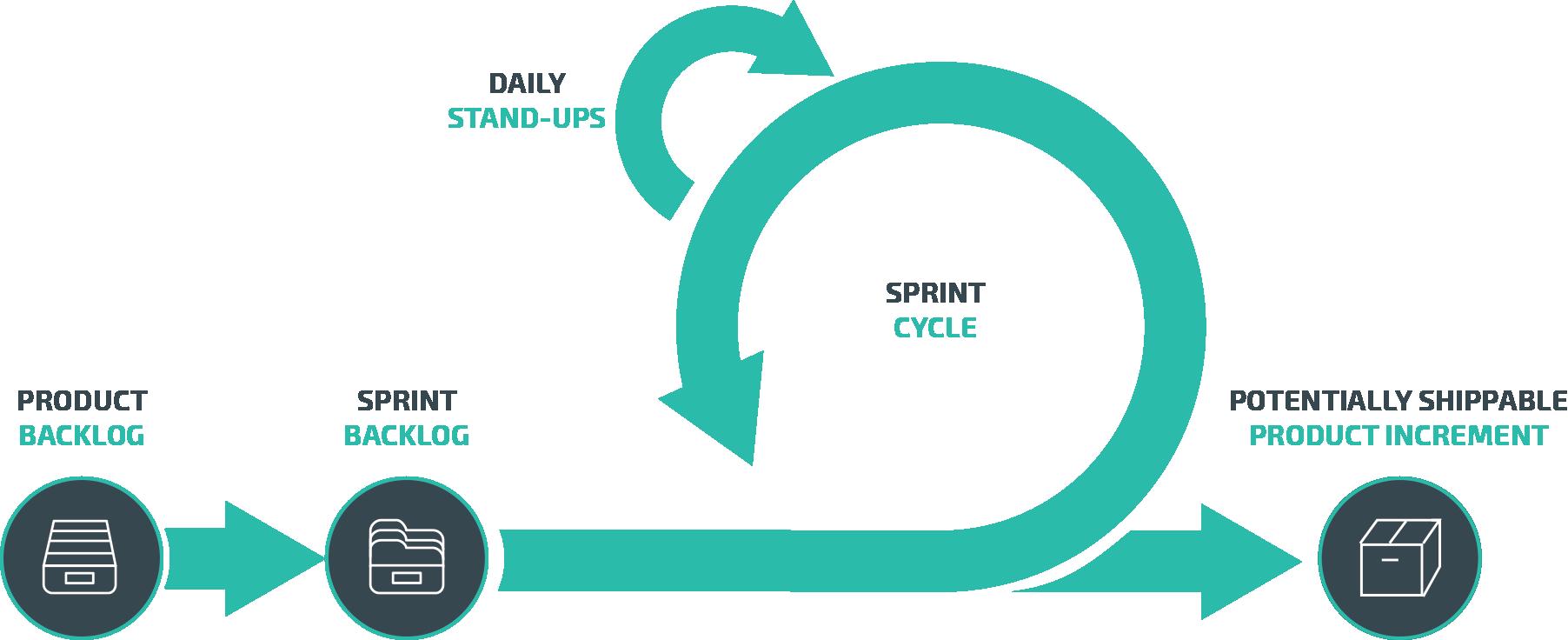 Aptira Open Networking: Agile Flow Diagram