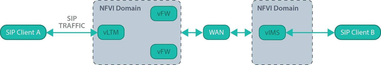 Virtual Network Function (VNF) Service Function Chaining using Cloudify
