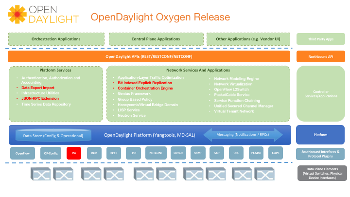 Aptira Comparison of Software Defined Networking (SDN) Controllers. OpenDayLight ODL Diagram